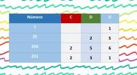Para afrontar con éxito las sumas y restas, es fundamental conocer bien la descomposición de números. Esta descomposición se debe hacer mentalmente y tienen que ser conscientes de que un […]