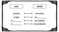 A continuación os traemos una sencilla actividad lengüistica para practicar el singular y el plural. Para clasificar el sustantivo tomamos en cuenta el de número (uno o más de uno). […]