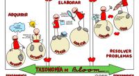Lataxonomía de Bloomes una teoría conocida en el sector educativo porquemuchos docentes la consideran idóneaparaevaluar el nivel cognitivo adquirido en una asignatura. Esta teoría se basa en tres áreas principales […]