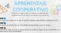 Laurie Kagan nos aconseja seguir estos 5 pasos cuando queramos introducir el aprendizaje cooperativo en nuestras sesiones, y es que cuando nos hablan de esta metodología, muchas veces no sabemos […]