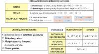 Unsistema de numeraciónes unconjunto de símbolosyreglasde generación que permiten construir todos losnúmerosválidos. Un sistema de numeración puede obtenerse como: {\displaystyle {\mathcal {N}}=(S,{\mathcal {R}})} donde: {\displaystyle {\mathcal {N}}}es el sistema de […]