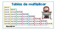Empezamosprimero con unas estrategias para simplificar latabla de multiplicar, reduciendo la dificultad que le supone al niño aprenderlas, principalmente evitando repeticiones y aprovechando la propiedad distributiva de la multiplicación. Tablas […]