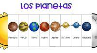 ElSistema solares el conjunto o sistema de ocho planetas que giran en órbita alrededor de una estrella llamada el sol. Se formó hace 4600 millones de años. El Sol es […]