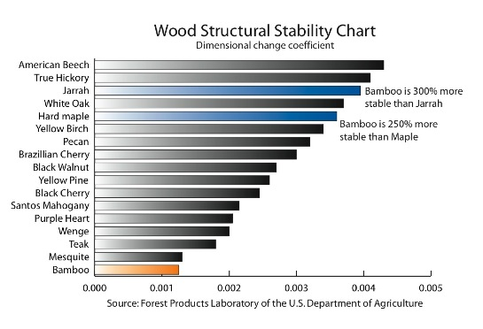 Structural stability of bamboo vs other solid woods