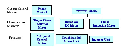 various applications and methods of cost control Cost control involves the following steps and covers various aspects of  management  thus budgetary control is a system which uses budgets as a  means for.