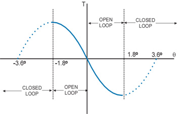 Alphastep Torque Displacement Curve