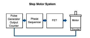 Stepper Motors Closed Loop