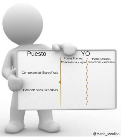 Competencias comparativa mi perfil y del puesto
