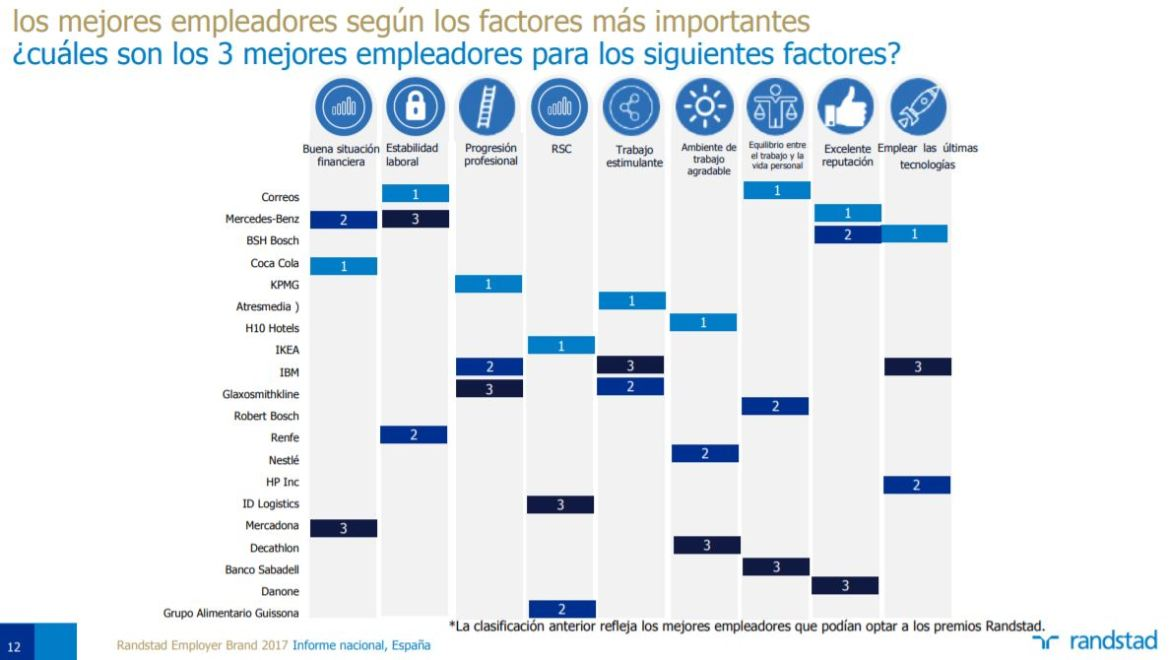 informe Randstad Employer Brand Research 2017