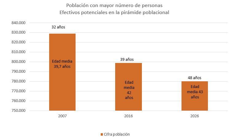Efectivos poblacion 2016 2026