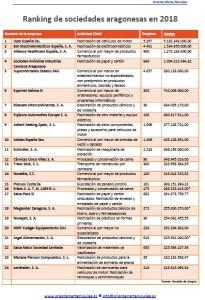 Ranking empresas aragonesas 2018