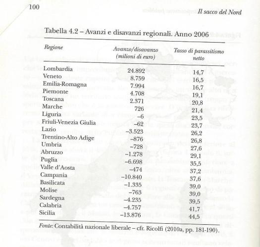 3-avanzi-disavanzi-regionali-ricolfi