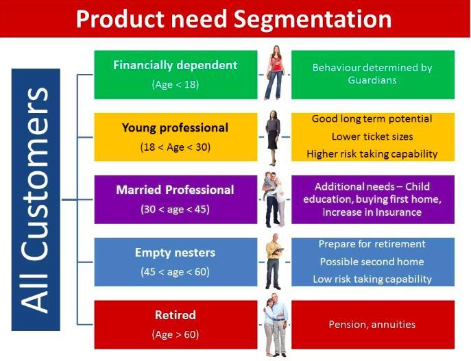 segmentazione clienti