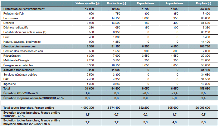 statistiques emploi environnemental 2016