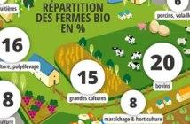emplois agriculture biologique