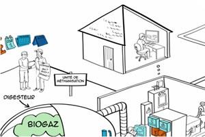 métier de la biométhanisation