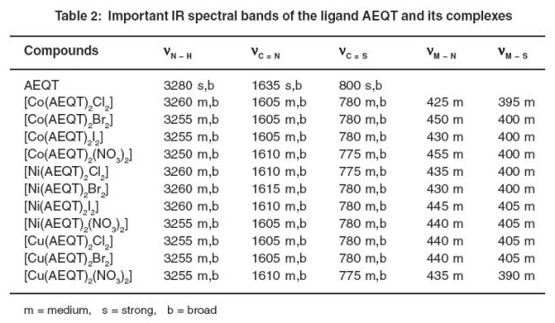 Ir spectroscopy table sulfur - Ir table for inorganic compounds ...