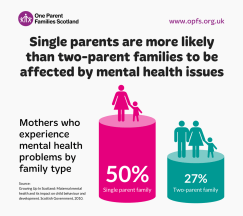 Infographic for Mental Health Week (Single parents more likely to be affected by mental health problems)