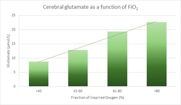 Graph show relationship between glutamate and fraction of inspired oxygen