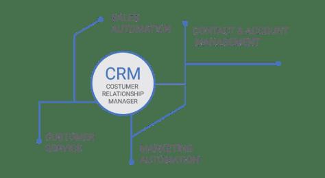 crm_graph