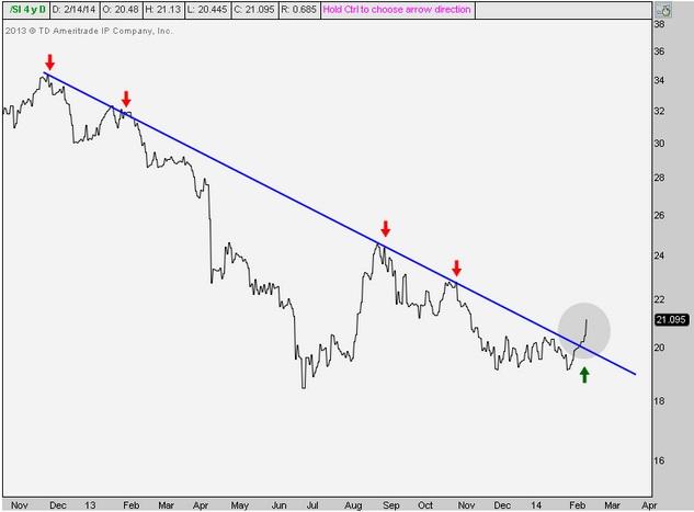 Precio de los futuros sobre la plata (noviembre de 2012-febrero de 2014 último dato)