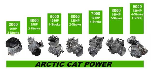 Arctic-Cat-Engine-Series1