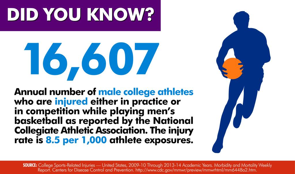 Basketball Injury Rate