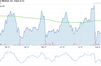 Group President, Commerical Op of Globus Medical (NYSE:GMED), Murphy A Brett, sells 74,700 shares worth $1,745,037