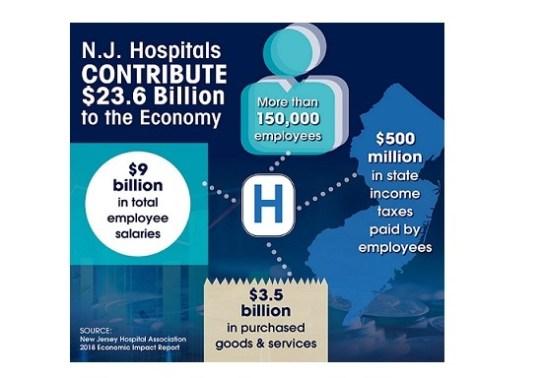Report: Hospitals Add $23 6 Billion to N J  Economy, Plus