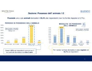 Modalità di possesso dell'animale – Fonte: Senior Italia Federanziani, Rapporto Over 65