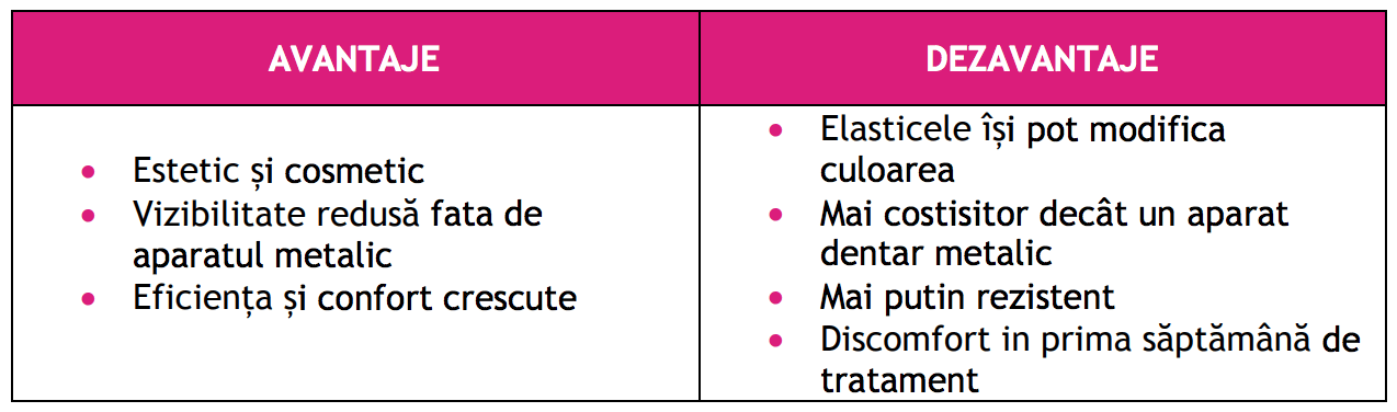 avantaje dezavantaje aparat dentar ceramic
