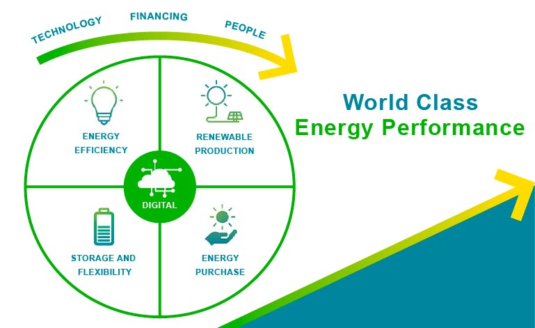 World Class Energy Performance method