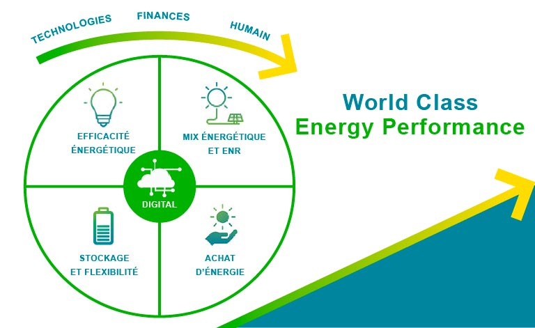 Méthode World Class Energy Performance