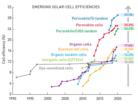 Emerging Solar Cell Efficiencies (1990-2020)