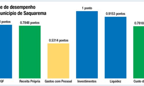 Saquarema é a 4ª cidade do Rio de Janeiro em Gestão Fiscal