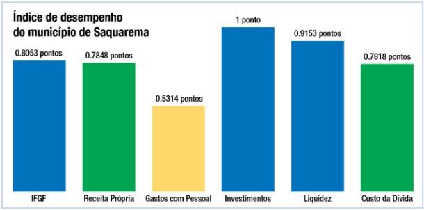 Índice de desempenho  do município de Saquarema