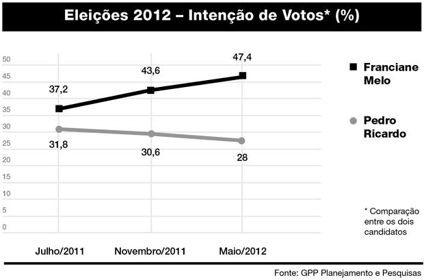 Intenção de Votos - Eleições 2012