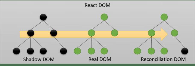 React Shadow DOM Reconciliation