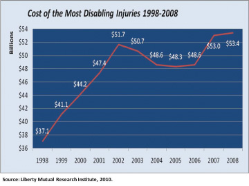 Image - Cost of the Most Disabling Injuries 1998-2008 Chart