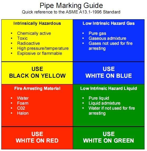 Osha Color Codes Chart   Colorpaints.co