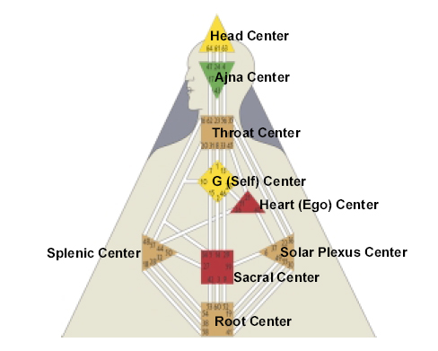 The Centers in Human Design