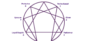 Orgasm and the Enneagram