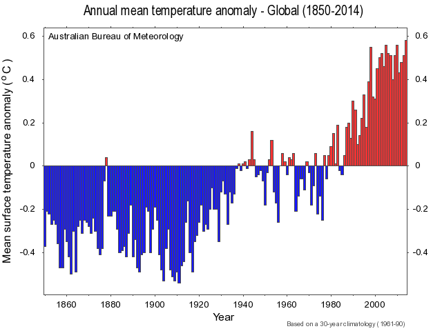 Annual Surface Temperature Global