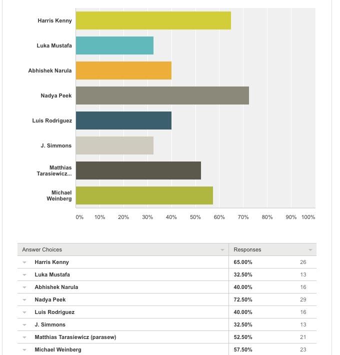 2016-votes