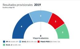 O PP, o partido máis votado na Rúa