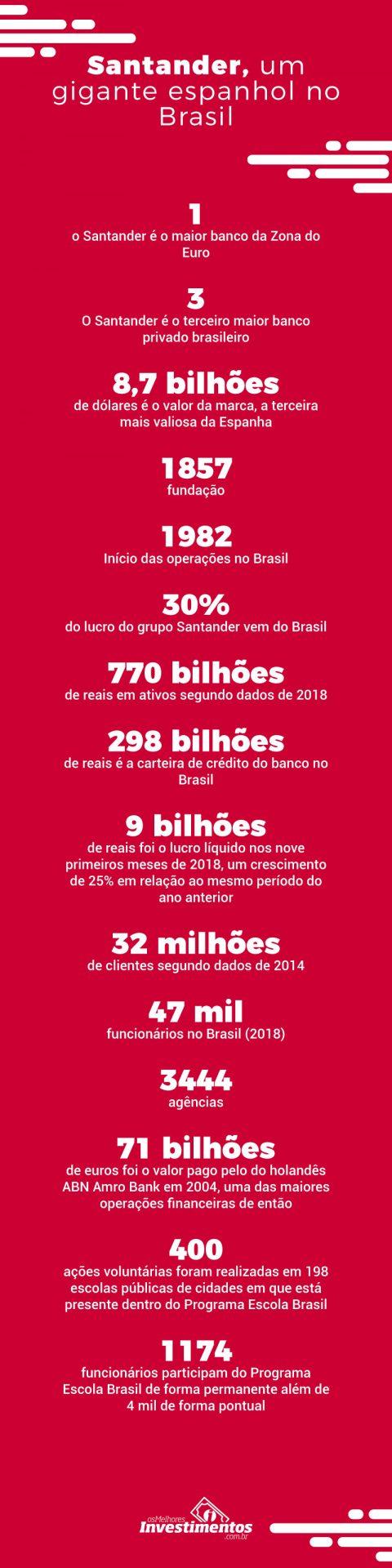Ações do Santander - Infográfico - Os Melhores Investimentos