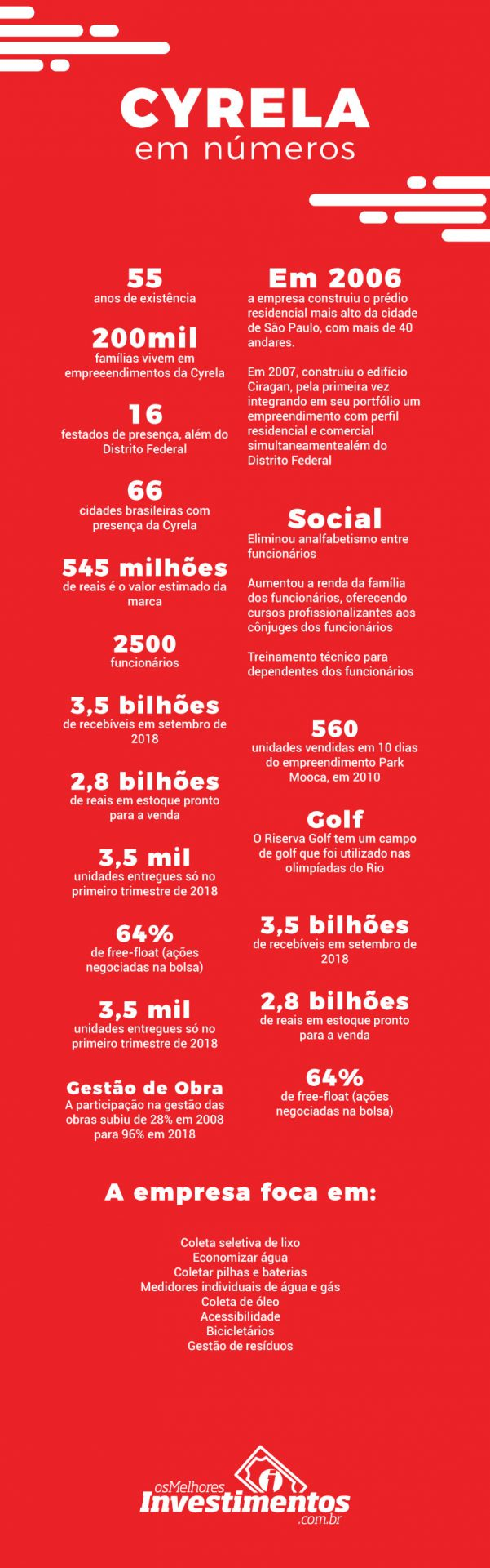 Ações da Cyrela - Infográfico - Os Melhores Investimentos