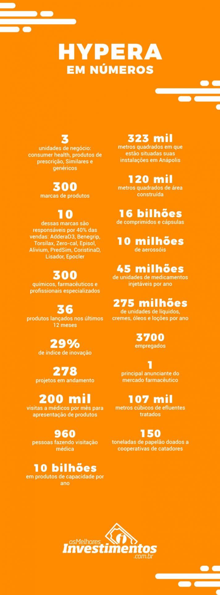 Infográfico Ações da Hypera - Os Melhores Investimentos