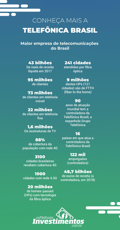 Ações da Telefônica Brasil - Os Melhores Investimentos - Infográfico