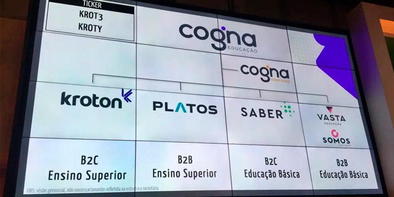 Os Melhores Investimentos - Ações da Cogna